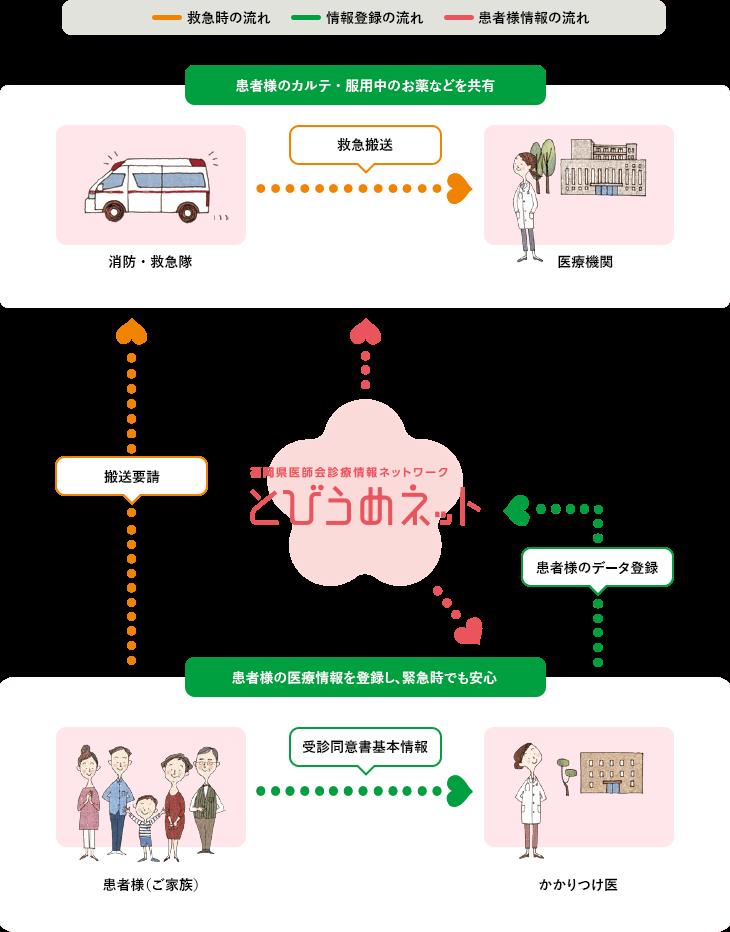 とびうめネットイメージ図